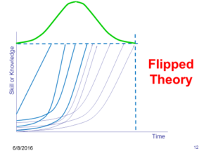Flipped Theory of Learning