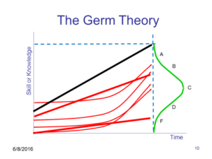 The Germ Theory of Teaching